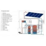 Wolf napkollektor rendszer 5db napkollektorral használati melegvíz term. és fűt.