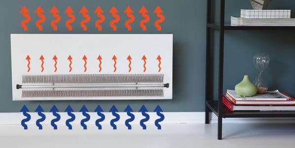 Komfortos meleg levegő költséghatékonyan – elektromos konvektor segítségével